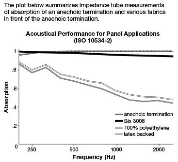 Acoustic Performance for Bix - Acoustic Fabric