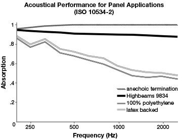 Acoustic Performance for Highbeams Acoustic Fabric