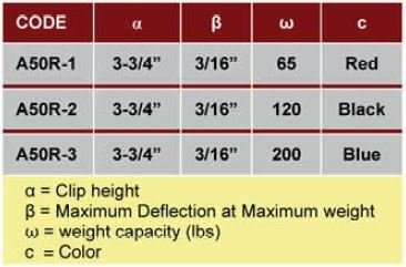 Specifications for Sound Isolation Hangers - A50R