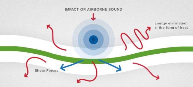 Image showing how Glue dissipates sound waves