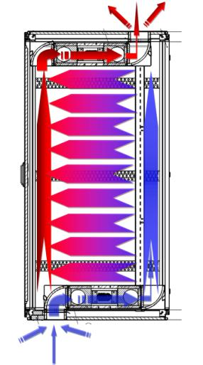 Airflow characteristics of the AcoustiRack Active