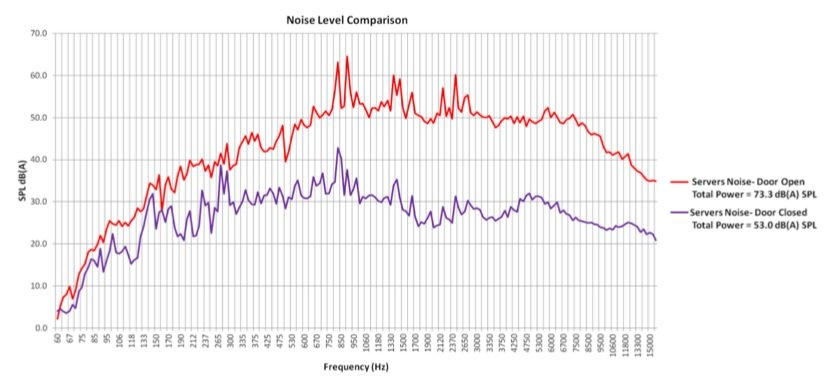 AcoustiRack Noise Reduction Chart