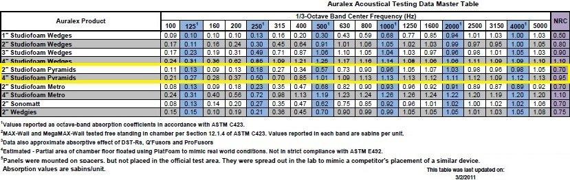 Studiofoam Pyramid Panels Acoustical Performance