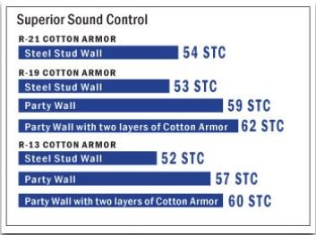 Acoustical and thermal cotton batt insulation r 19 www for Batt insulation r values