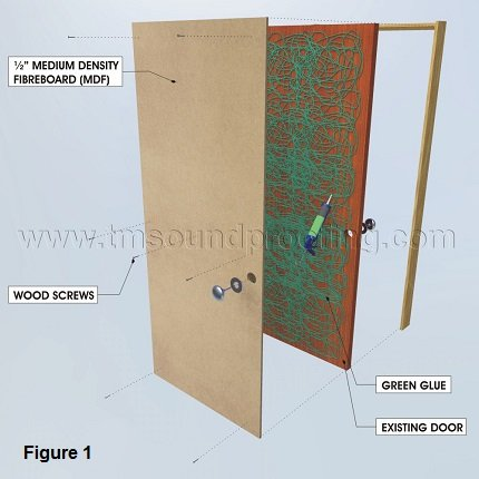how to soundproof a door detailed instructions