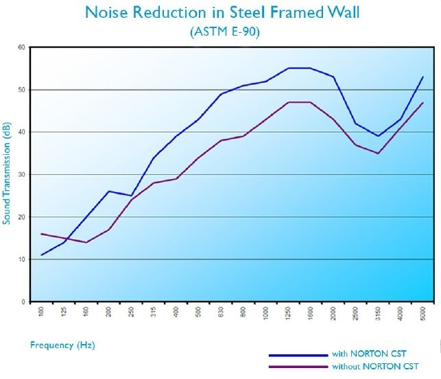 Noise Reducation Comparison of Joist Gasket Tape