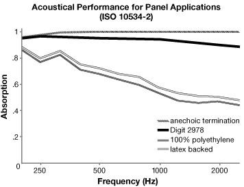 Acoustic Performance for Digit Acoustic Fabric