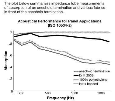 Acoustical Performance Drift - Acoustical Fabric