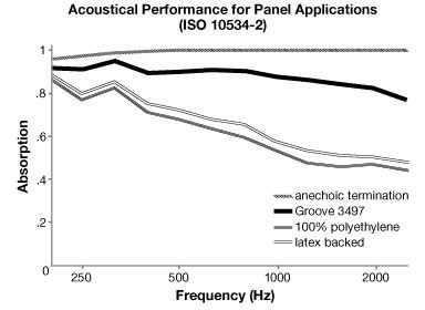 Acoustic Performance for Groove - Acoustic Fabric