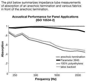 Acoustical Performance for Guilford of Maine Parameter