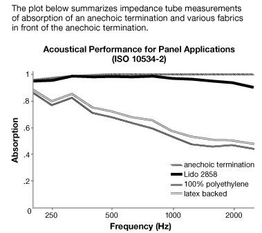 Acoustical Performance for Lido - Acoustic Fabric