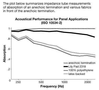 Acoustical Performance For Lily Pad - Acoustic Fabric