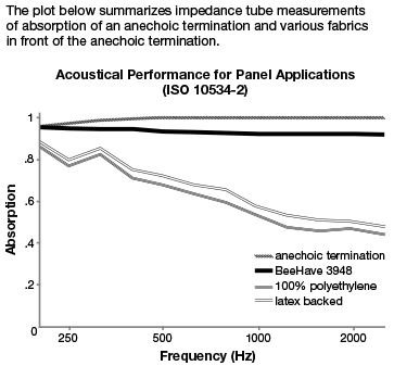 Acoustic Performan - BeeHave Acoustic Fabric
