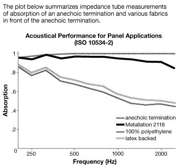 Acoustical Performance for Metallation Acoustic Fabric