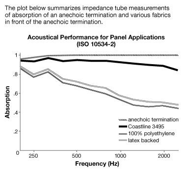 Acoustical Performance for Cosmos - Acoustic Fabric