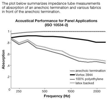 Acoustical Performance for Guilford of Maine Vortex