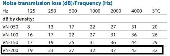 Transmission Loss of MLV Chart
