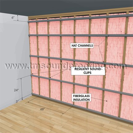Complete Wall Layout for Soundproofing