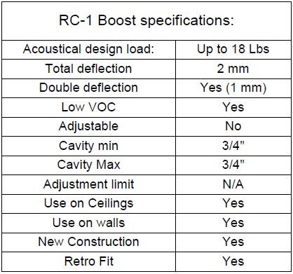 RC-1 Boost Specifications