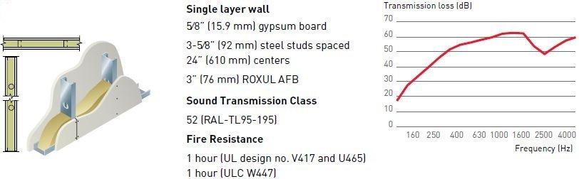 Standard Application for ROXUL AFB
