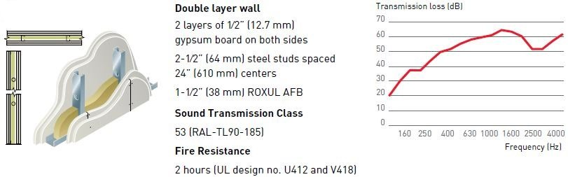 Roxul Or Thermafiber Afb Acoustic Insulation Superior