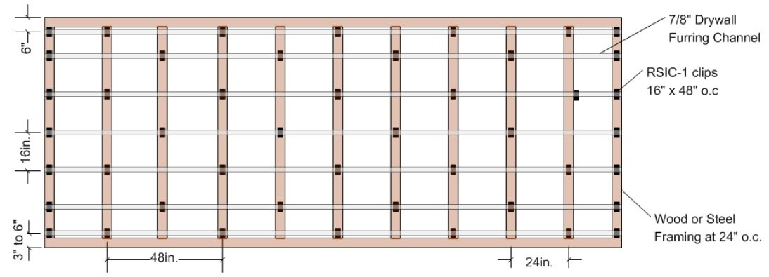 "Suggested Layout for RSIC-1 Clip, 24"" Framing for 3 Gypsum Boards,"