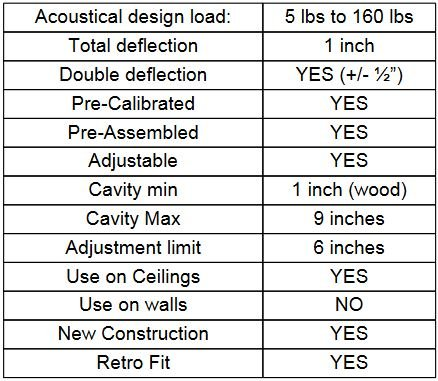 RSIC-SI-CRC Product Specs