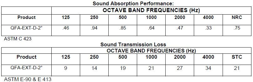Sound Absorber Acoustical Performance