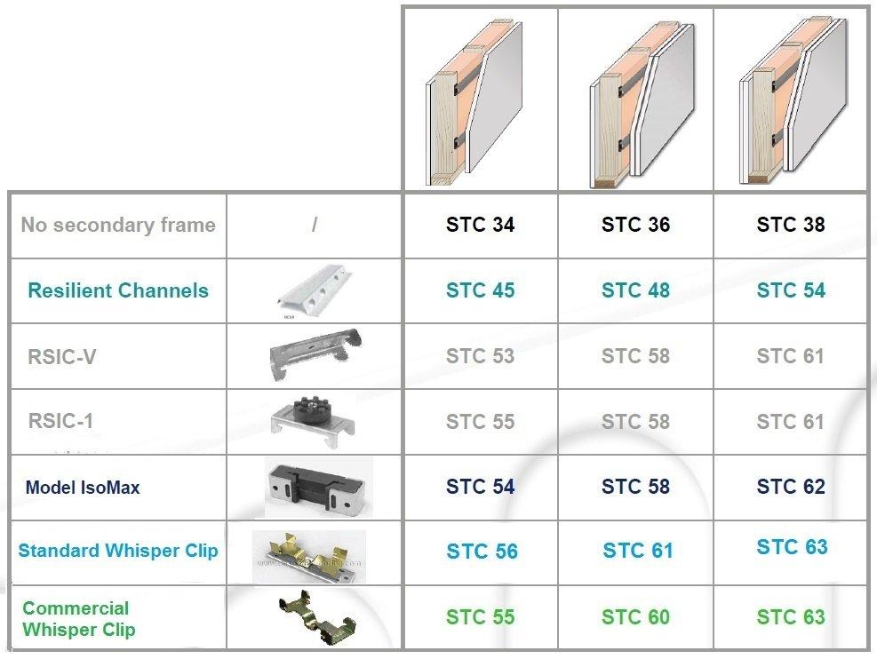 Secondary Frame Comparison Chart