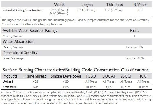 Product Data For R-30C Insulation